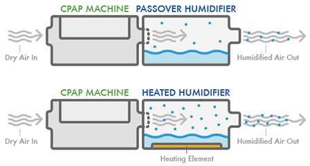 Heat and non heated cpap humidifiers