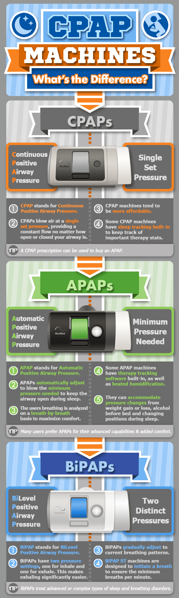 CPAP Machine Types Infographic